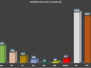 Izborni rezultati za opštinu Dragaš