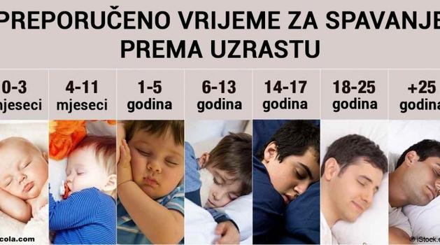 Evo koliko vam je sati sna potrebno u skladu sa vašim godinama